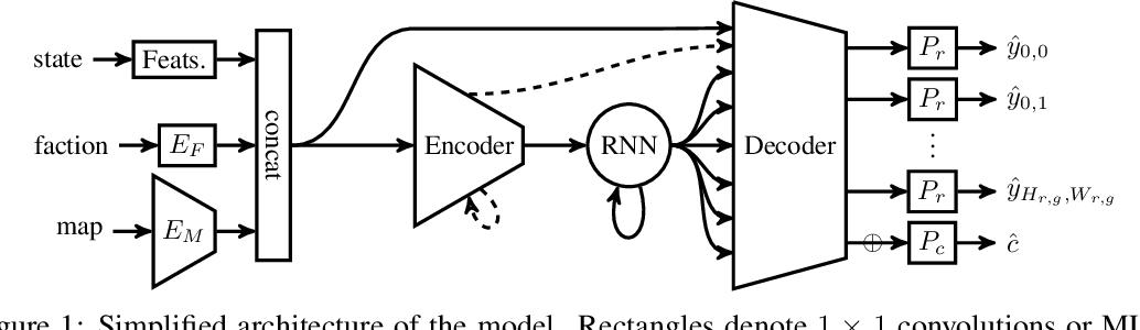 Figure 1 for Forward Modeling for Partial Observation Strategy Games - A StarCraft Defogger