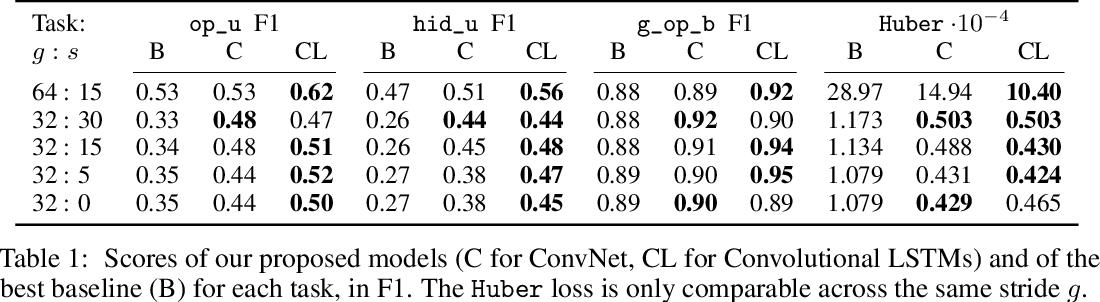Figure 2 for Forward Modeling for Partial Observation Strategy Games - A StarCraft Defogger