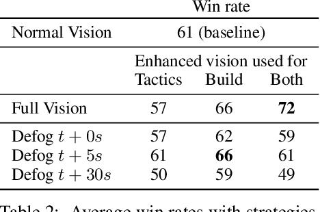 Figure 4 for Forward Modeling for Partial Observation Strategy Games - A StarCraft Defogger