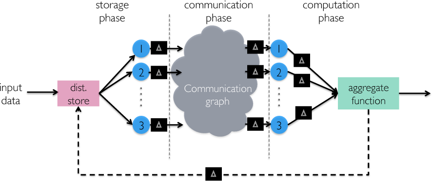 Figure 2 for Speeding Up Distributed Machine Learning Using Codes