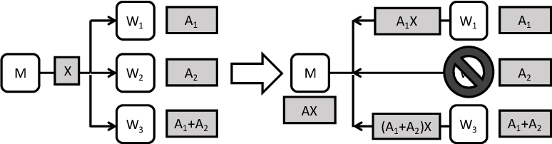 Figure 4 for Speeding Up Distributed Machine Learning Using Codes