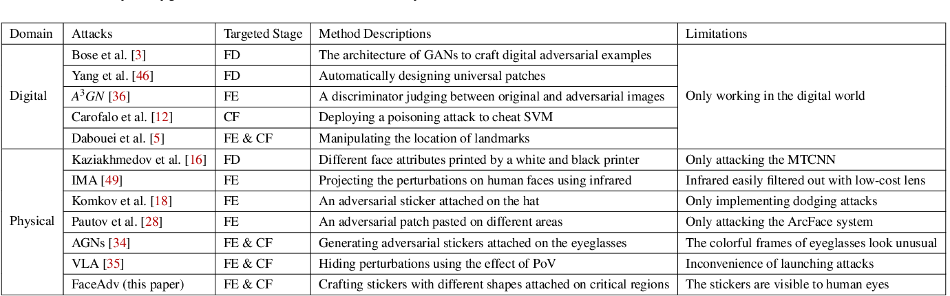 Figure 2 for Robust Attacks on Deep Learning Face Recognition in the Physical World