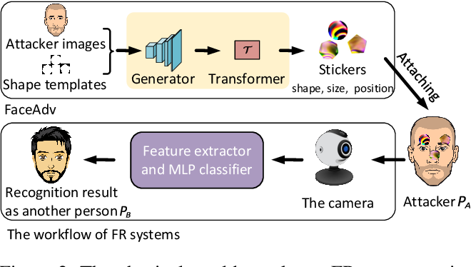 Figure 3 for Robust Attacks on Deep Learning Face Recognition in the Physical World