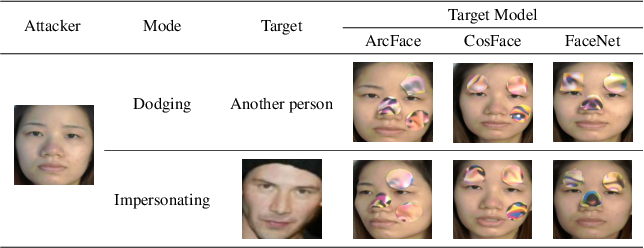 Figure 4 for Robust Attacks on Deep Learning Face Recognition in the Physical World