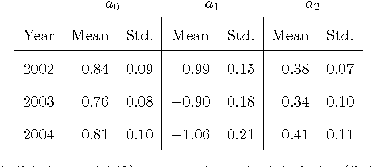 Table 10: Ad hoc Black–Scholes model (8), mean and standard deviation (Std.) of model parameters calibrated each Wednesday from January 2, 2002 to December 31, 2004, using call option prices.