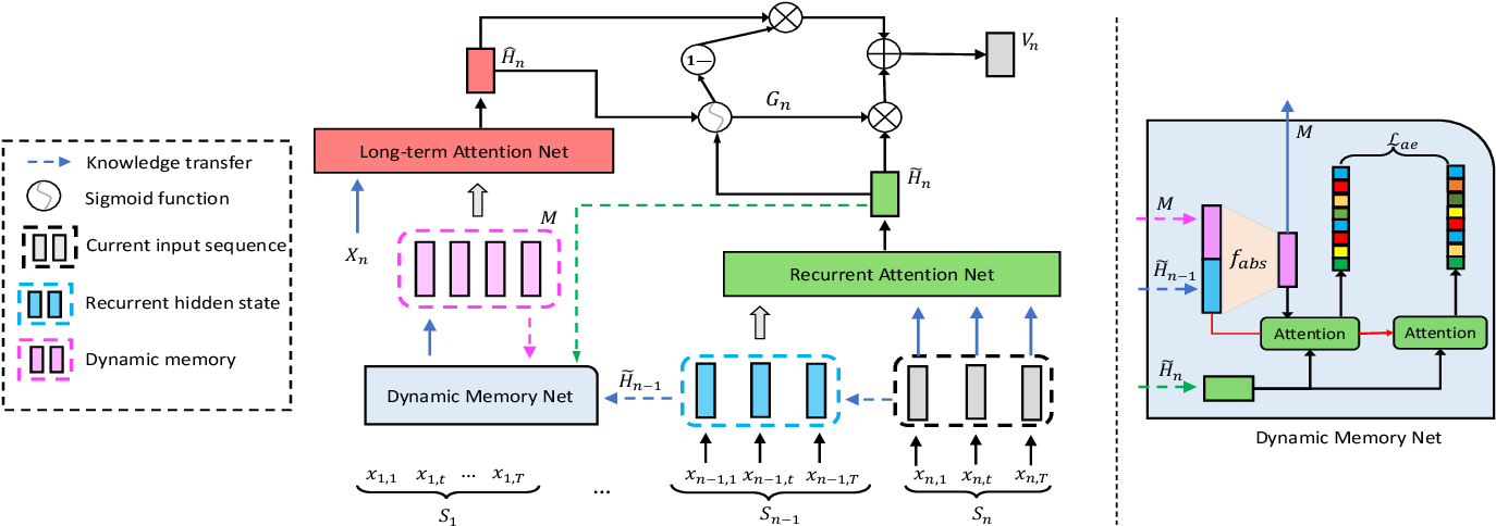 Figure 2 for Dynamic Memory based Attention Network for Sequential Recommendation
