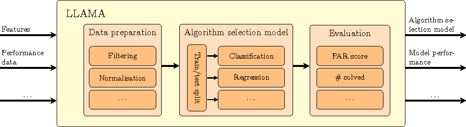 Figure 1 for LLAMA: Leveraging Learning to Automatically Manage Algorithms