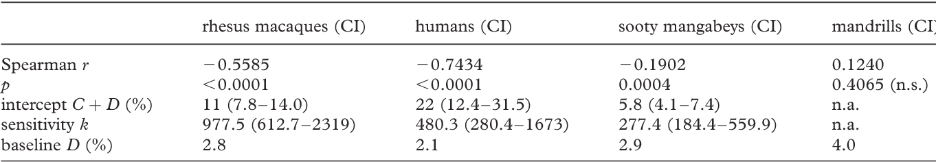 Table 1. Summary of statistics and parameters of the exponential fit to figure 1. n.s., not significant; n.a., not applicable.