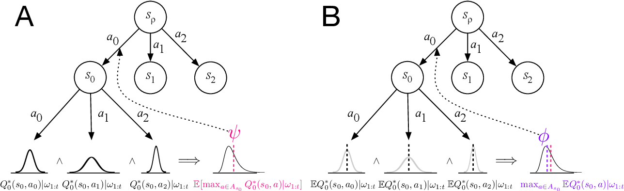 Figure 2 for Static and Dynamic Values of Computation in MCTS