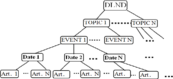 Figure 1 for TAP-DLND 1.0 : A Corpus for Document Level Novelty Detection