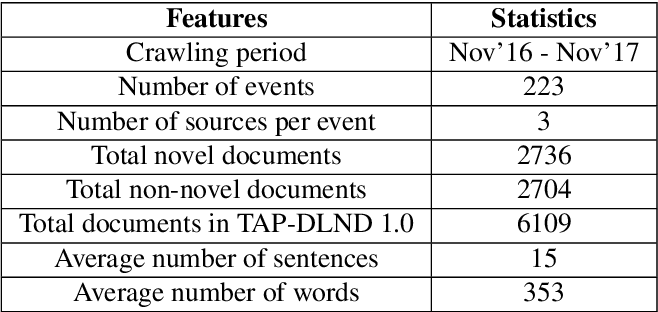 Figure 2 for TAP-DLND 1.0 : A Corpus for Document Level Novelty Detection
