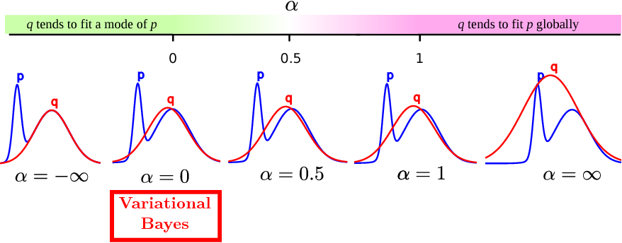 Figure 1 for Learning and Policy Search in Stochastic Dynamical Systems with Bayesian Neural Networks