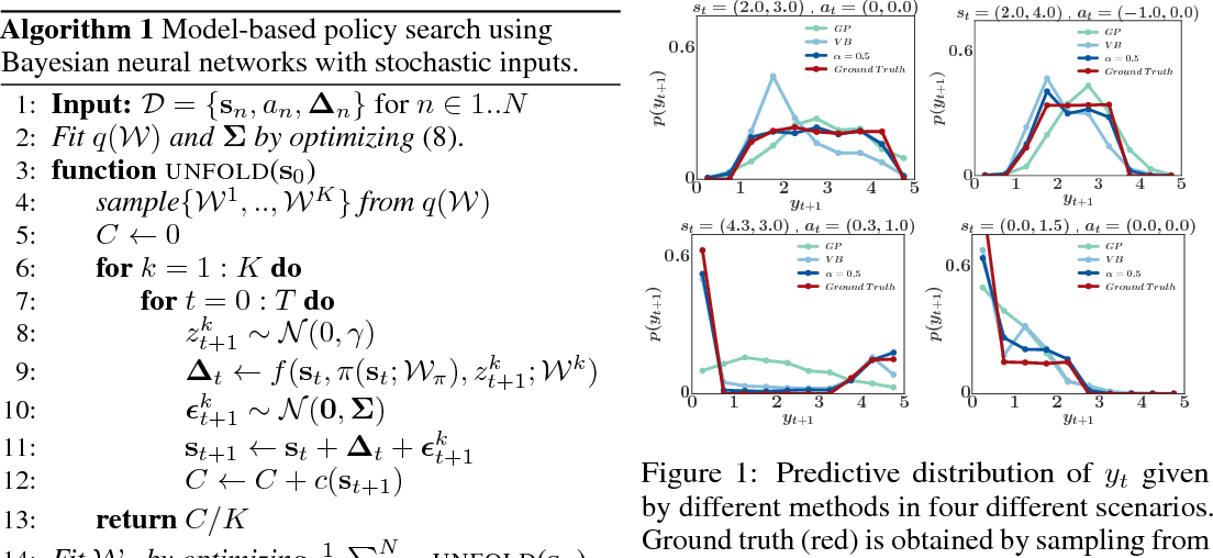 Figure 2 for Learning and Policy Search in Stochastic Dynamical Systems with Bayesian Neural Networks
