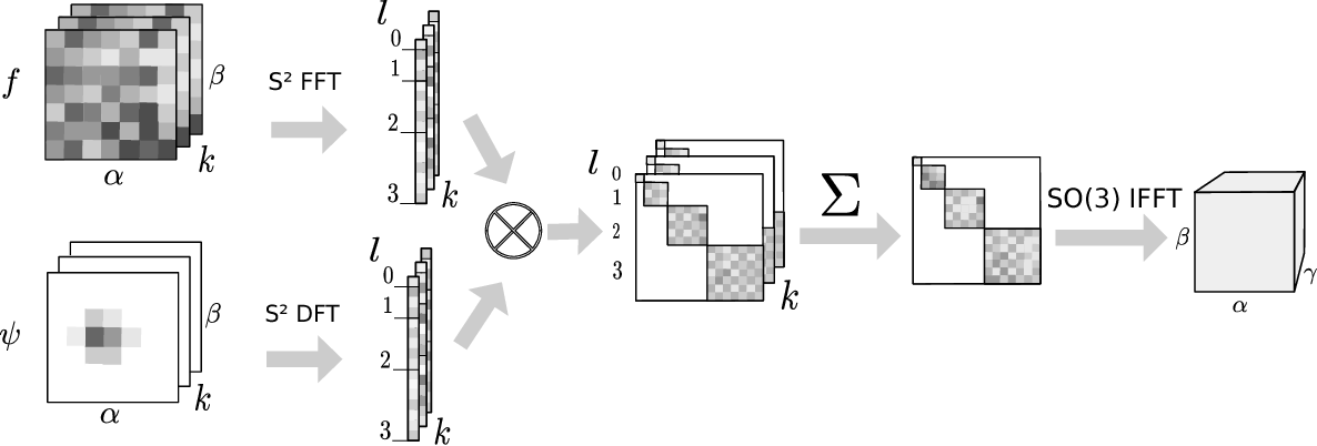 Figure 1 for Convolutional Networks for Spherical Signals