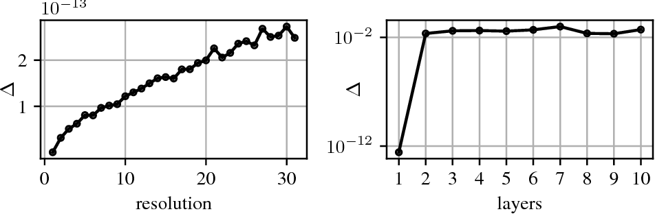 Figure 2 for Convolutional Networks for Spherical Signals