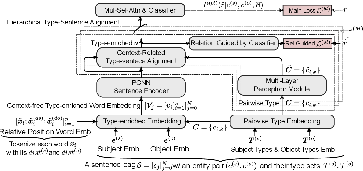 Figure 3 for Hierarchical Relation-Guided Type-Sentence Alignment for Long-Tail Relation Extraction with Distant Supervision