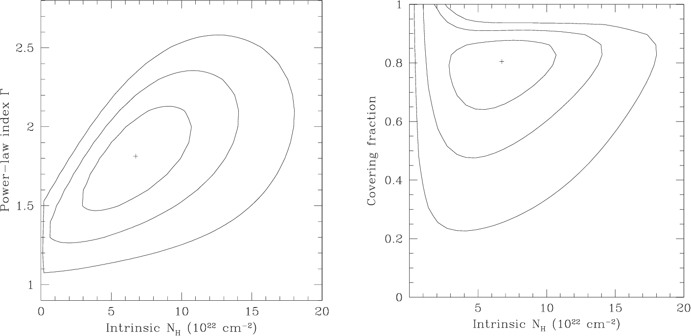 FIG. 2.ÈJoint (1, 2, and 3 p) conÐdence intervals for spectral Ðt parameters for our simultaneous Ðt to the six Chandra BAL QSOs with more than 20 counts using Model C (Table 3 and ° 3). L eft : Redshifted intrinsic absorption and power-law spectral index !. Right : ConÐdence intervals for redshifted absorption and covering fraction.