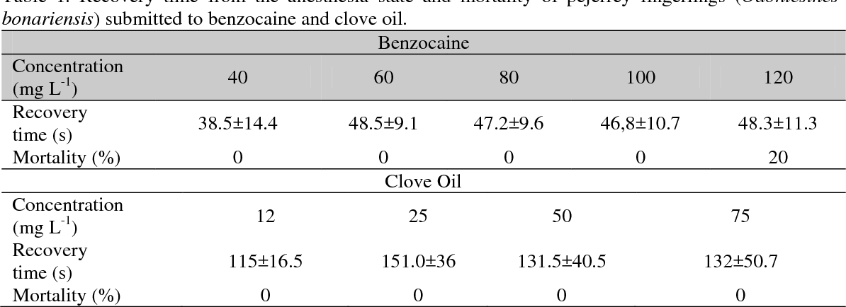 Table 1 from Benzocaine and clove oil as anesthetics for pejerrey