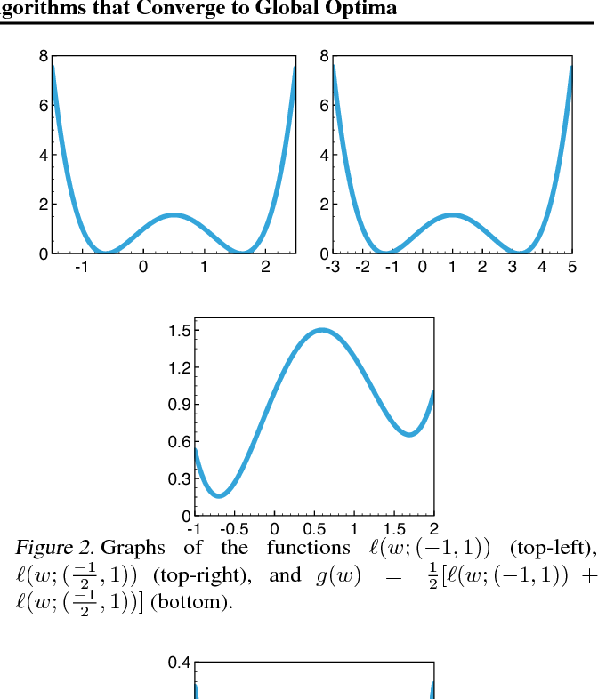 Figure 3 for Stability and Generalization of Learning Algorithms that Converge to Global Optima