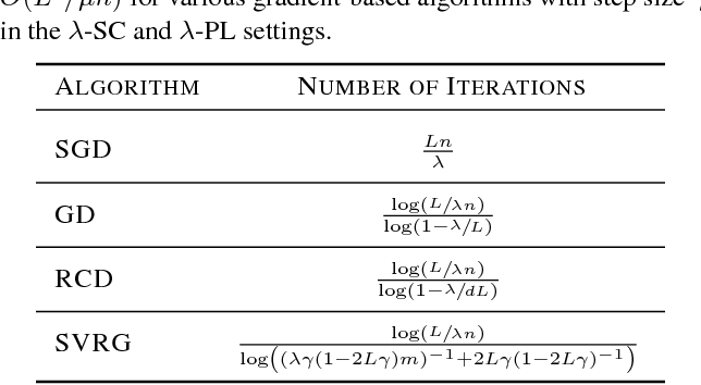 Figure 4 for Stability and Generalization of Learning Algorithms that Converge to Global Optima