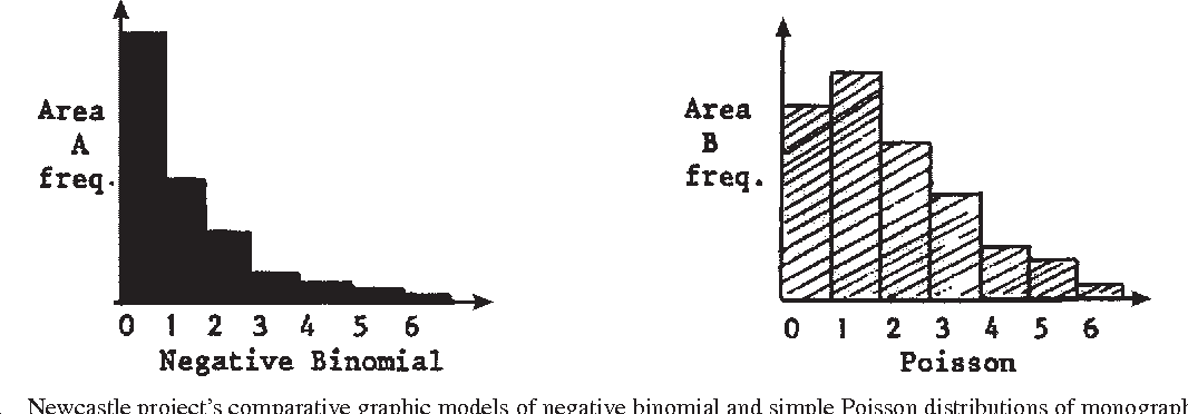 Figure 4 from Urquhart and probability: The transition from