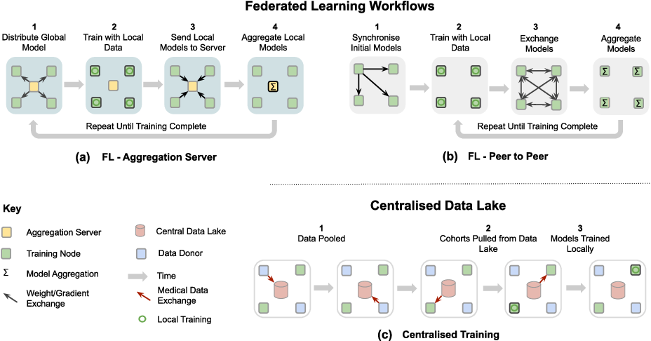 Figure 1 for Federated Learning for Privacy-Preserving Open Innovation Future on Digital Health