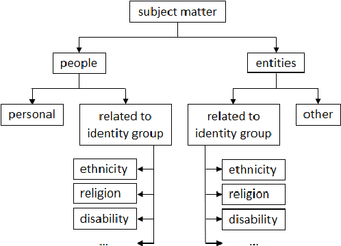 Figure 1 for Towards Ethics by Design in Online Abusive Content Detection