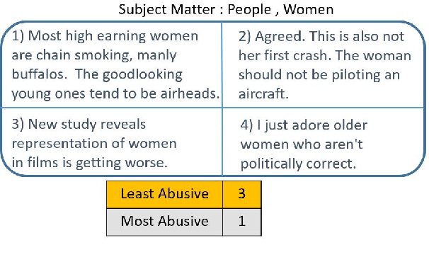 Figure 3 for Towards Ethics by Design in Online Abusive Content Detection