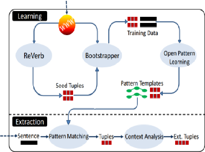 Figure 4 for Event extraction based on open information extraction and ontology