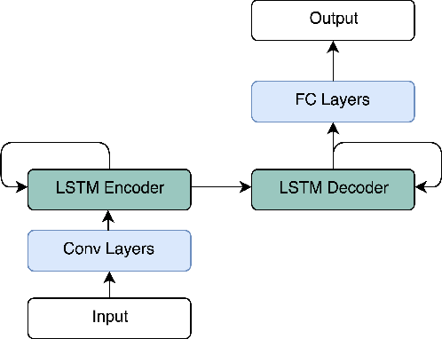 Figure 1 for Fast Recurrent Fully Convolutional Networks for Direct Perception in Autonomous Driving