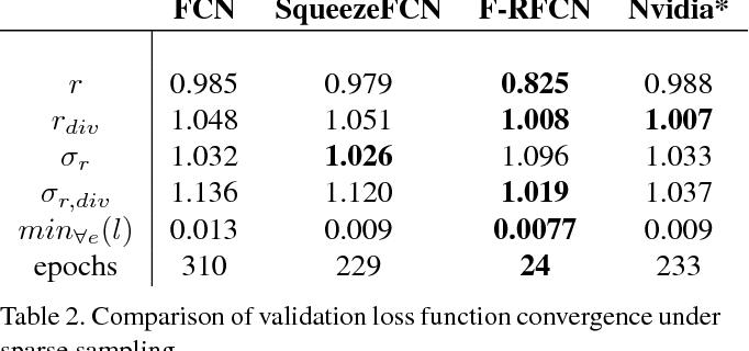 Figure 4 for Fast Recurrent Fully Convolutional Networks for Direct Perception in Autonomous Driving