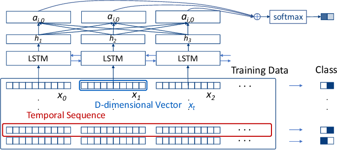 Figure 1 for Visual Reasoning of Feature Attribution with Deep Recurrent Neural Networks