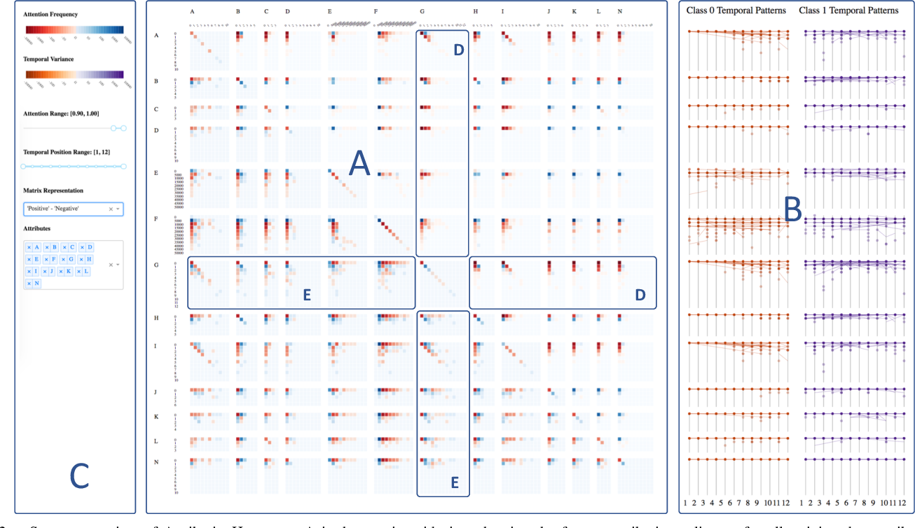 Figure 3 for Visual Reasoning of Feature Attribution with Deep Recurrent Neural Networks