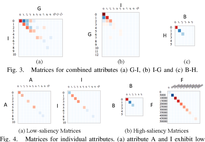 Figure 4 for Visual Reasoning of Feature Attribution with Deep Recurrent Neural Networks