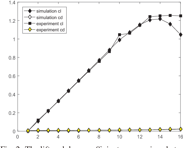 Fig. 2: The lift and drag coefficients comparison between CFD and experiment data