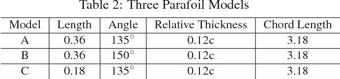 Table 2: Three Parafoil Models