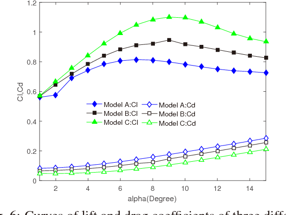 Fig. 6: Curves of lift and drag coefficients of three different models