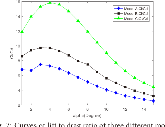 Fig. 7: Curves of lift to drag ratio of three different models