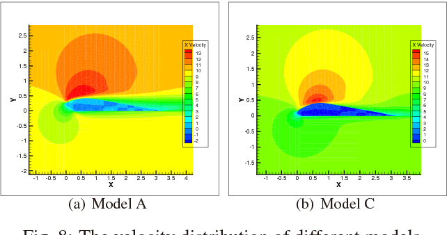 Fig. 8: The velocity distribution of different models