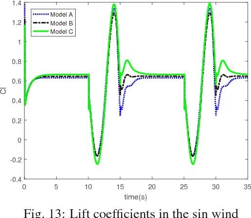 Fig. 13: Lift coefficients in the sin wind