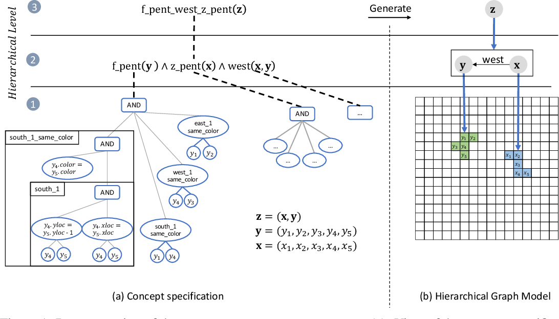 Figure 1 for A Study of Compositional Generalization in Neural Models