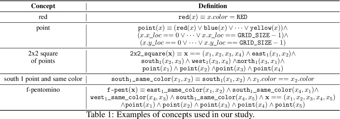 Figure 2 for A Study of Compositional Generalization in Neural Models