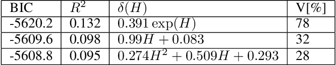 Figure 3 for Data-based Discovery of Governing Equations