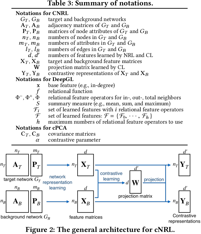 Figure 4 for Interpretable Contrastive Learning for Networks