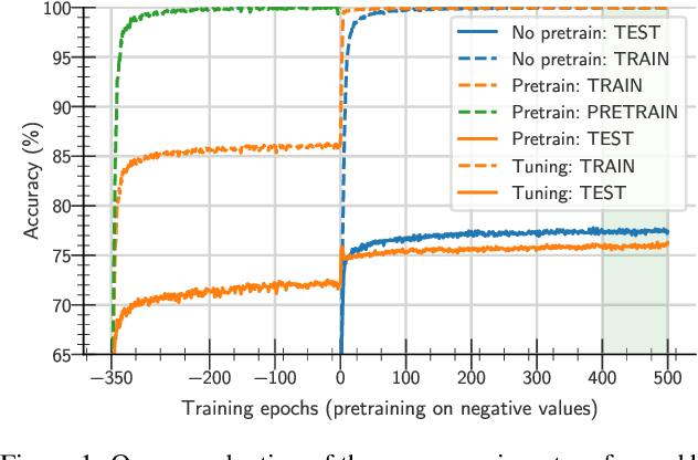 Figure 1 for A study on the plasticity of neural networks