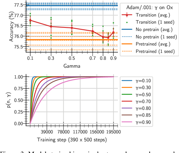 Figure 3 for A study on the plasticity of neural networks