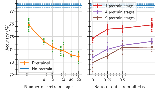 Figure 4 for A study on the plasticity of neural networks