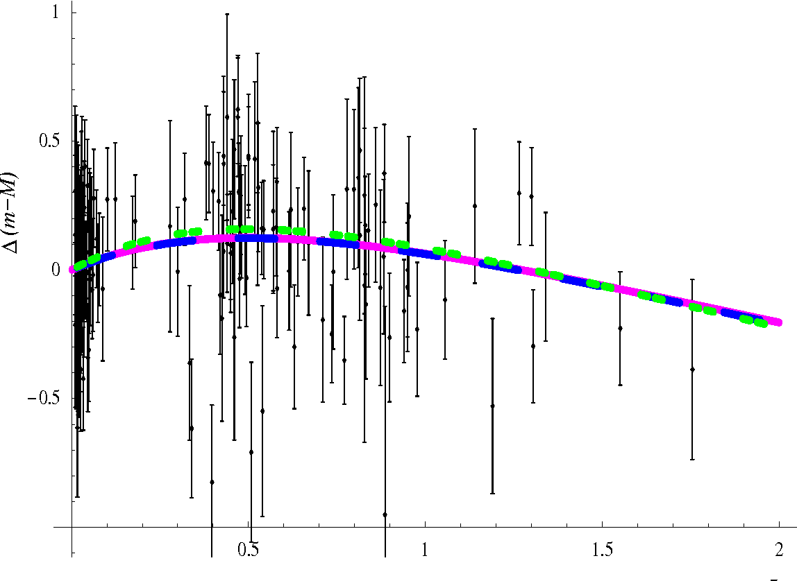 Figure 1: The observed differential distance modulus of high-redshift SNe from [2] relative to an empty universe together with with the the curves for three models: a cosmological constant