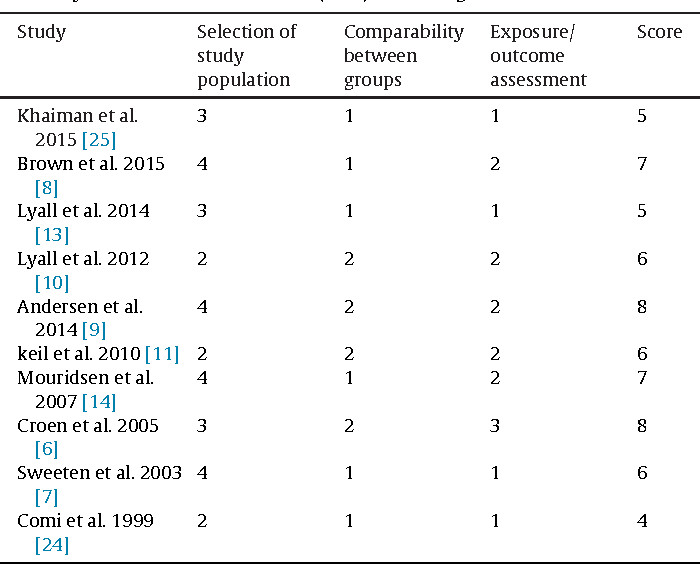 Table 2 Summary of Newcastle-Ottawa Scale (NOS) core of eligible studies.