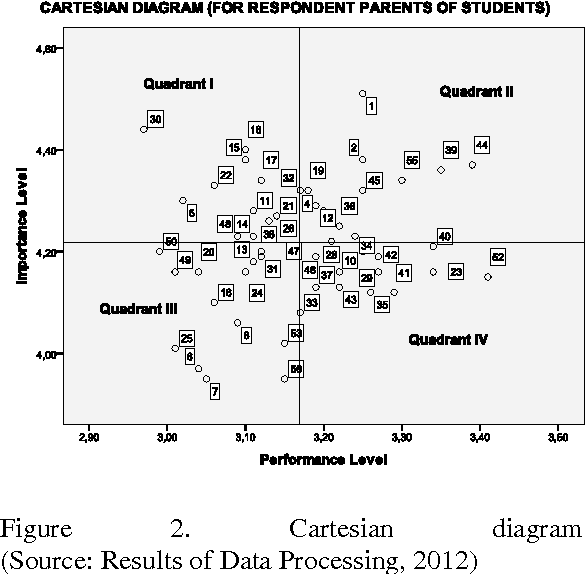 Integration of service quality and importance performance analysis figure 2 ccuart Gallery